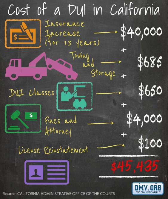 The Real Cost of a DUI in California | DMV ORG